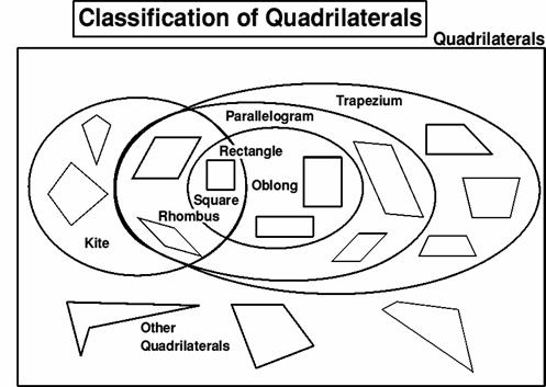 1 quadrilaterals classification upper es math balance 1 quadrilaterals classification upper es math balance classifications geometry personification rules truths ask students ccuart Choice Image
