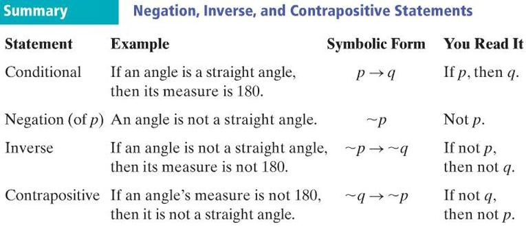 Lesson 5 4 Negation With Inverse And Contrapositive Statements